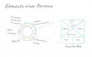 Elemente einer Persona