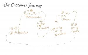 Beispiel einer Customer Journey