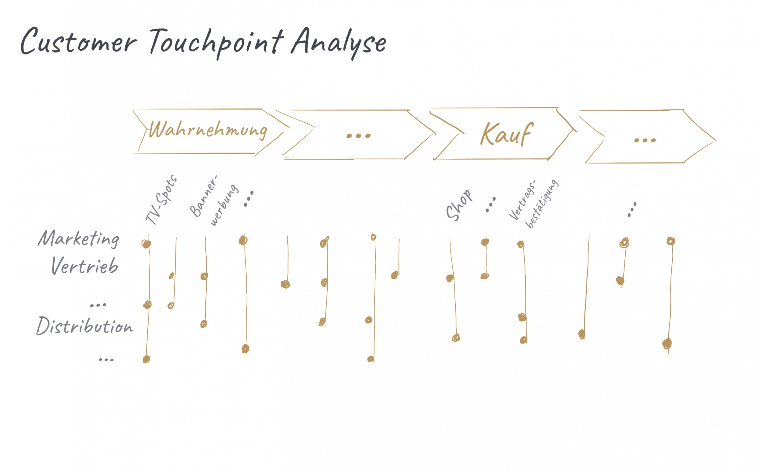 Customer Touchpoint Analyse