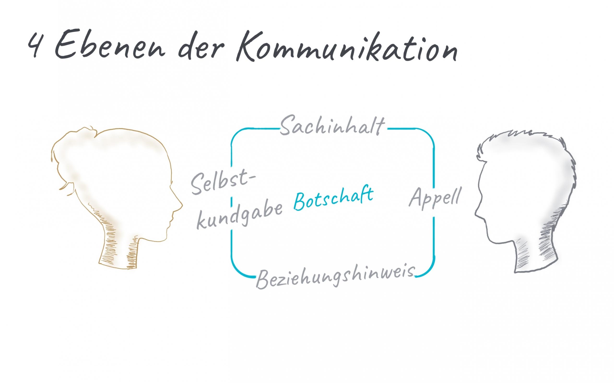 Ebenen der Kommunikation