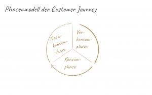 Beschreibung der Phasen der Customer Journey