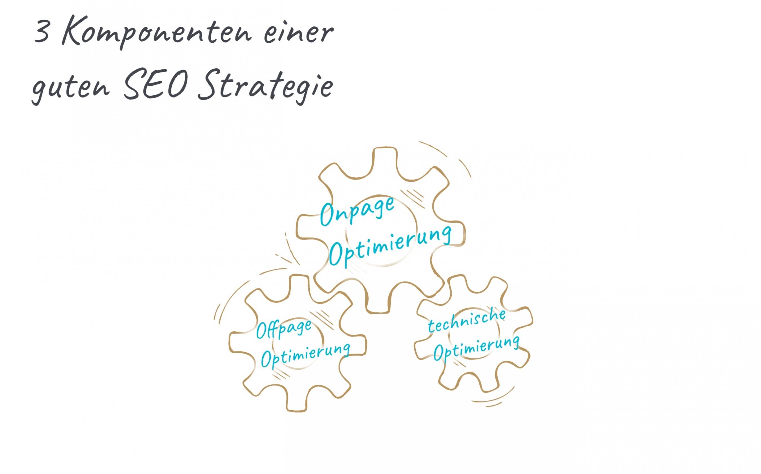 Komponenten einer SEO Strategie