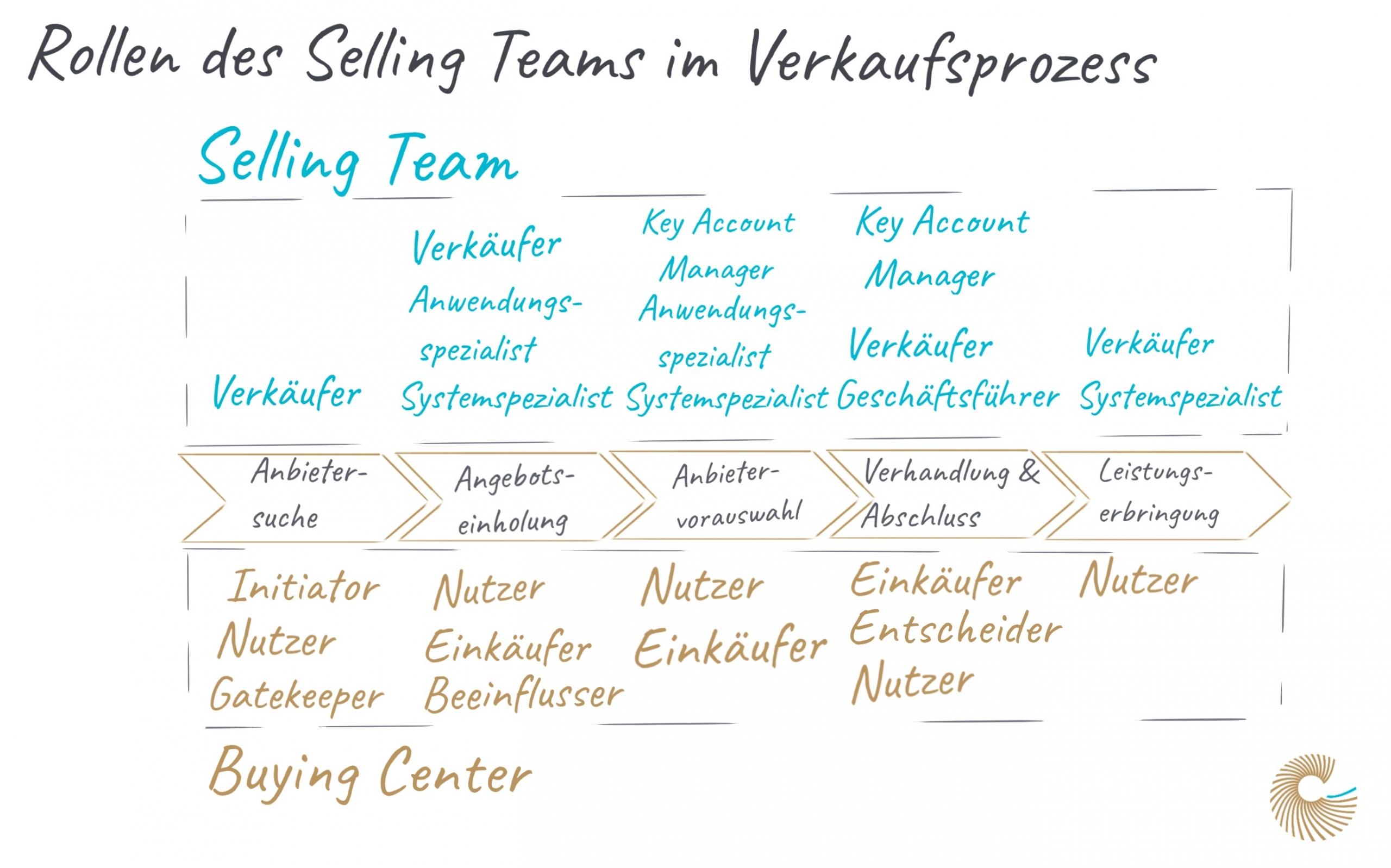 Rollen des Selling Teams