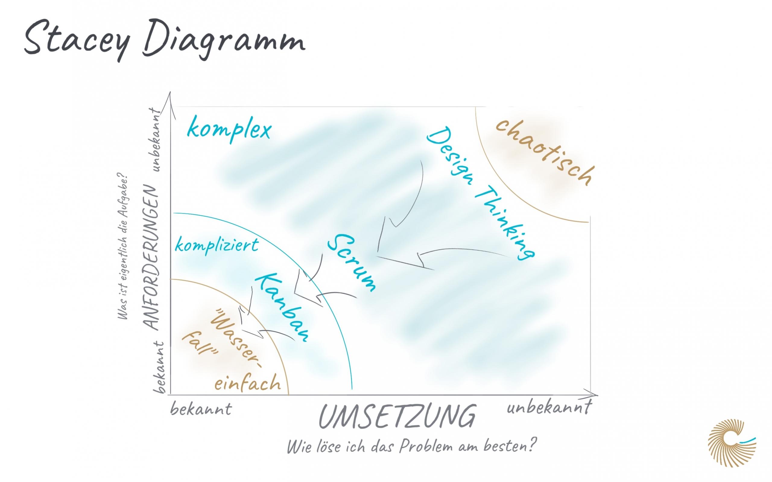 Stacey Diagramm
