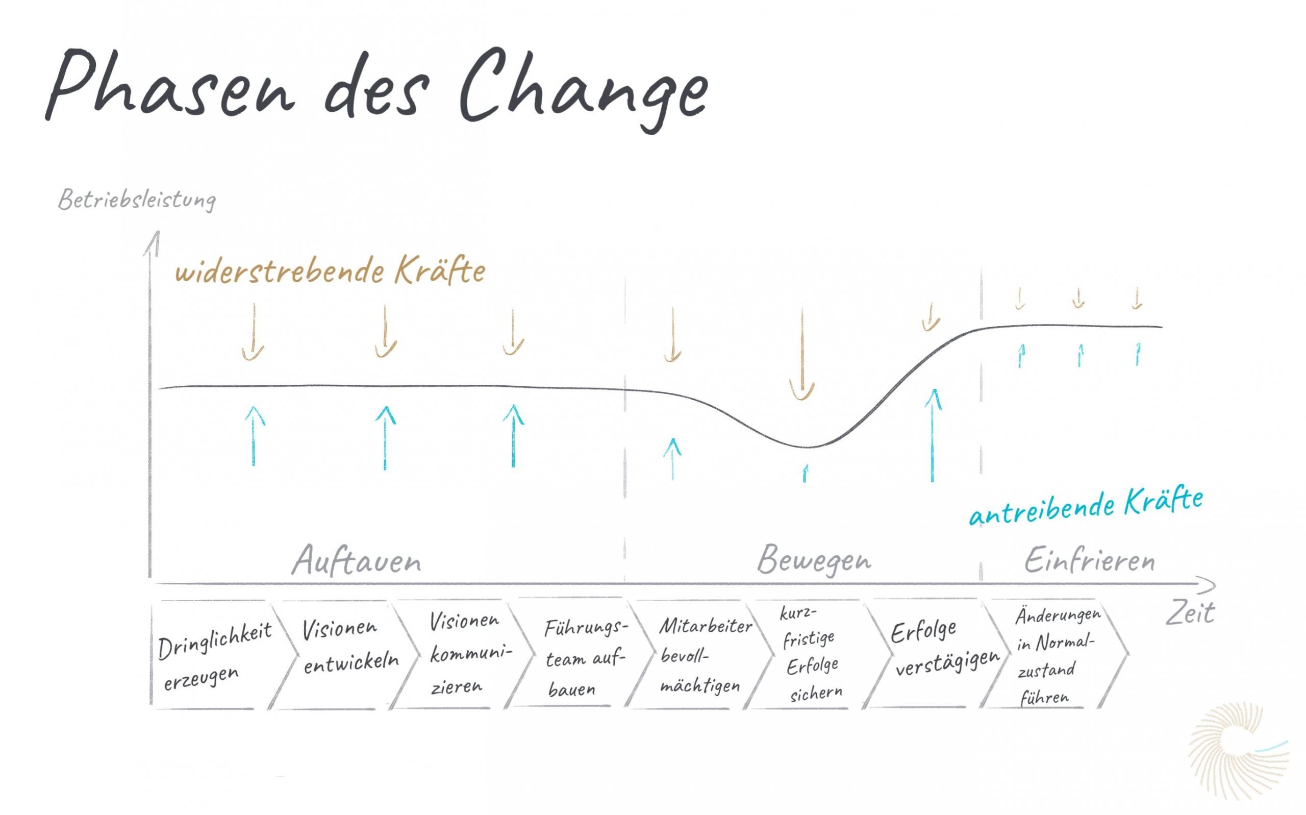 Phasenmodell des Change Management